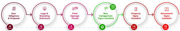 FSGS Sign Rebranding Process